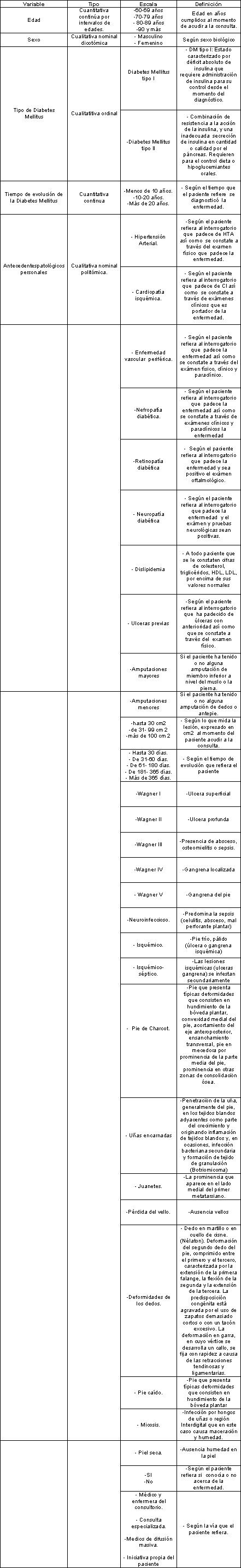 pie_diabetico_anciano/operacionalezacion_variables