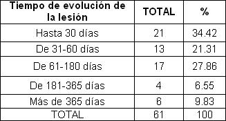 pie_diabetico_anciano/tiempo_evolucion_lesion