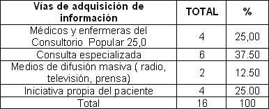 pie_diabetico_anciano/vias_adquisicion_informacion