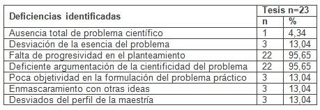 problema_cientifico_tesis/deficiencias_identificadas