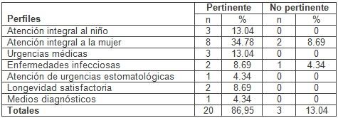 problema_cientifico_tesis/pertinencia_perfil_maestria