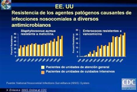 resistencia_bacteriana_antibioticos/resistencia_staphylococcus_enterococos