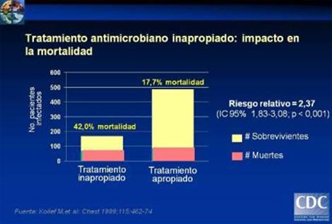 resistencia_bacteriana_antibioticos/tratamiento_inapropiado_mortalidad