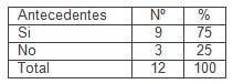 suicidio_atencion_primaria/antecedentes_familiares_suicidas