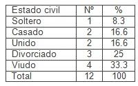 suicidio_atencion_primaria/estado_civil_suicidas