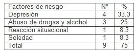 suicidio_atencion_primaria/factores_riesgo_predisponente