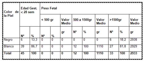 timo_piel_fetal/piel_peso_tardio