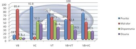 vaginitis_vaginosis_bacteriana/manifestaciones_clinicas_sintomas