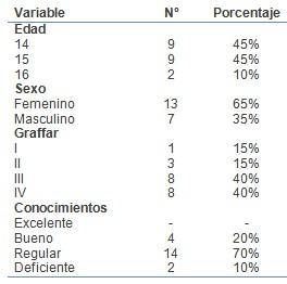 conocimientos_sexualidad_adolescentes/datos_demograficos_socioeconomicos