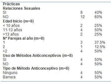 conocimientos_sexualidad_adolescentes/practicas_sexo_preparacion