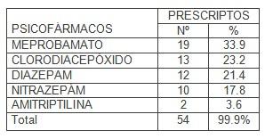 dependencia_ancianos_psicofarmacos/benzodiacepinas_frecuentes_uso