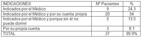 dependencia_ancianos_psicofarmacos/razones_uso_psicofarmacos