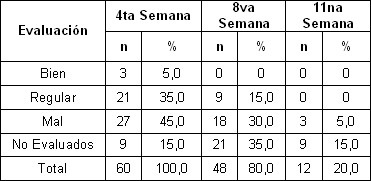 desincorporacion_escolar_estudiantes/segun_cortes_evaluativos