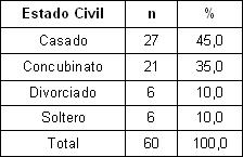 desincorporacion_escolar_estudiantes/segun_estado_civil