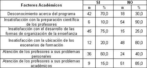 desincorporacion_escolar_estudiantes/segun_factores_academicos