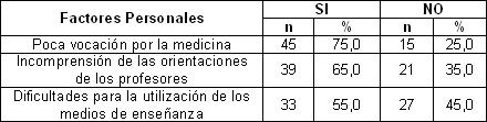 desincorporacion_escolar_estudiantes/segun_factores_personales