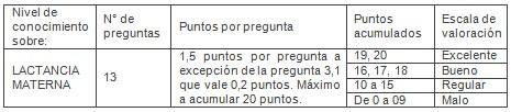 educacion_lactancia_materna/calificacion_nivel_conocimiento