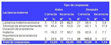 educacion_lactancia_materna/conocimiento_tecnicas_amamantamiento