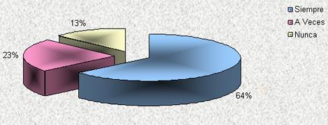estilo_gerencial_coordinadores/area_relacion_liderazgo