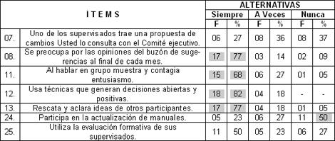 estilo_gerencial_coordinadores/estilo_gerencial_coordinadores