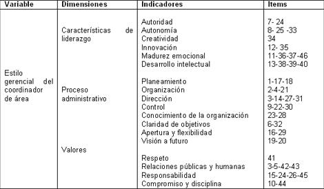 estilo_gerencial_coordinadores/operacionalizacion_variable