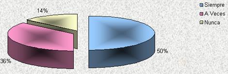 estilo_gerencial_coordinadores/procesos_administrativos_grafico