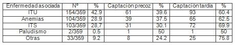 gestantes_centro_salud/captacion_enfermedades_asociadas