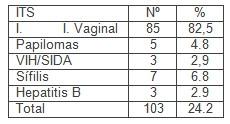 gestantes_centro_salud/infecciones_transmision_sexual
