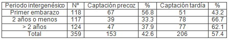 gestantes_centro_salud/periodo_intergenesico_gestacion
