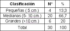 malla_supraaponeurotica_hernias/distribucion_anillo_herniario