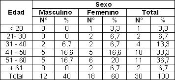 malla_supraaponeurotica_hernia/distribucion_edad_sexo