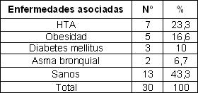 malla_supraaponeurotica_hernias/distribucion_enfermedades_asociadas