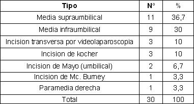 malla_supraaponeurotica_hernias/tipo_incision_primaria