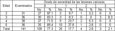 prevalencia_caries_dental/edad_grado_severidad