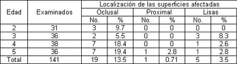 prevalencia_caries_dental/edad_localizacion_superficies