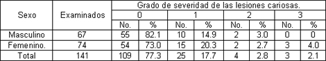 prevalencia_caries_dental/sexo_grado_severidad