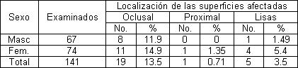 prevalencia_caries_dental/sexo_localizacion_superficies