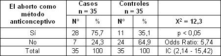 sexualidad_embarazo_adolescentes/consideracion_aborto_anticonceptivo