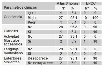 ventilacion_no_invasiva/parametros_clinicos_EPOC