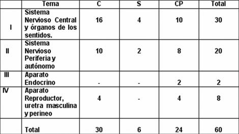Analisis de la disciplina. Anatomia Humana - Revista Electrónica de ...