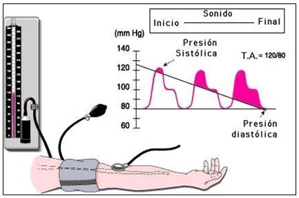 Comportamiento clínico-epidemiologico de la hipertension..