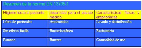 quirofano_bioseguridad_asepsia/norma_EN_13795-1