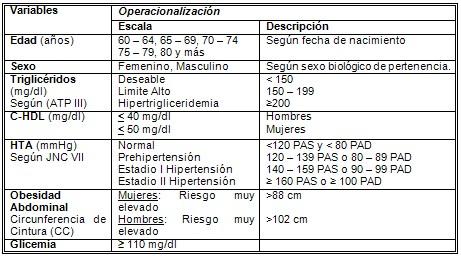 sindrome_metabolico_SM_DM/factores_riesgo_etiologia