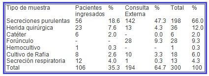 MARSA_aureus_meticilina/aislamiento_estafilococo_staphulococcus