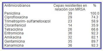 MARSA_aureus_meticilina/antibioticos_estafilococos_resistencia