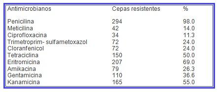 MARSA_aureus_meticilina/antibioticos_resistentes_resistencia