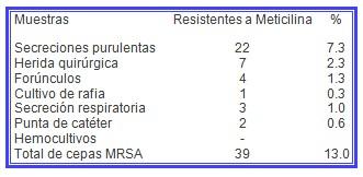 MARSA_aureus_meticilina/estafilococo_muestras_cultivo
