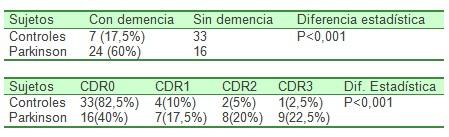 enfermedad_Parkinson_Alzheimer/con_sin_demencia
