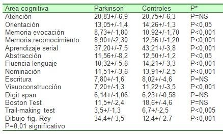 enfermedad_Parkinson_Alzheimer/evaluacion_neuropsicologica_psicologica