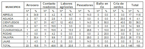 leptospira_leptospirosis_epidemiologia/fuente_infeccion_procedencia